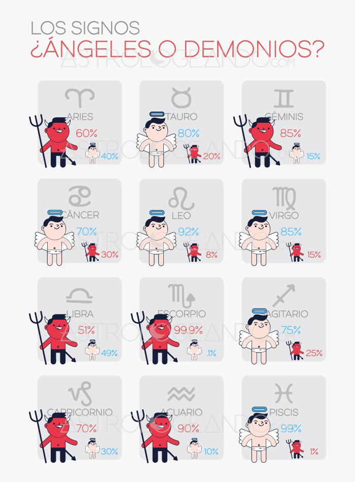 Infografía: Los signos ¿ángeles o demonios?