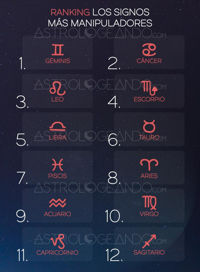 Ranking: Los signos más manipuladores