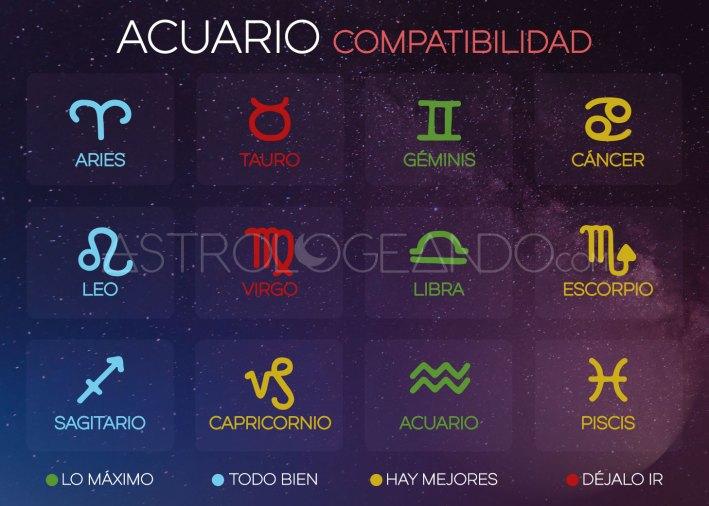 Acuario: Compatibilidad