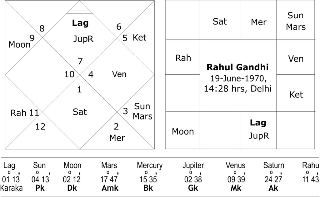 Rahul Gandhi astrology predictions