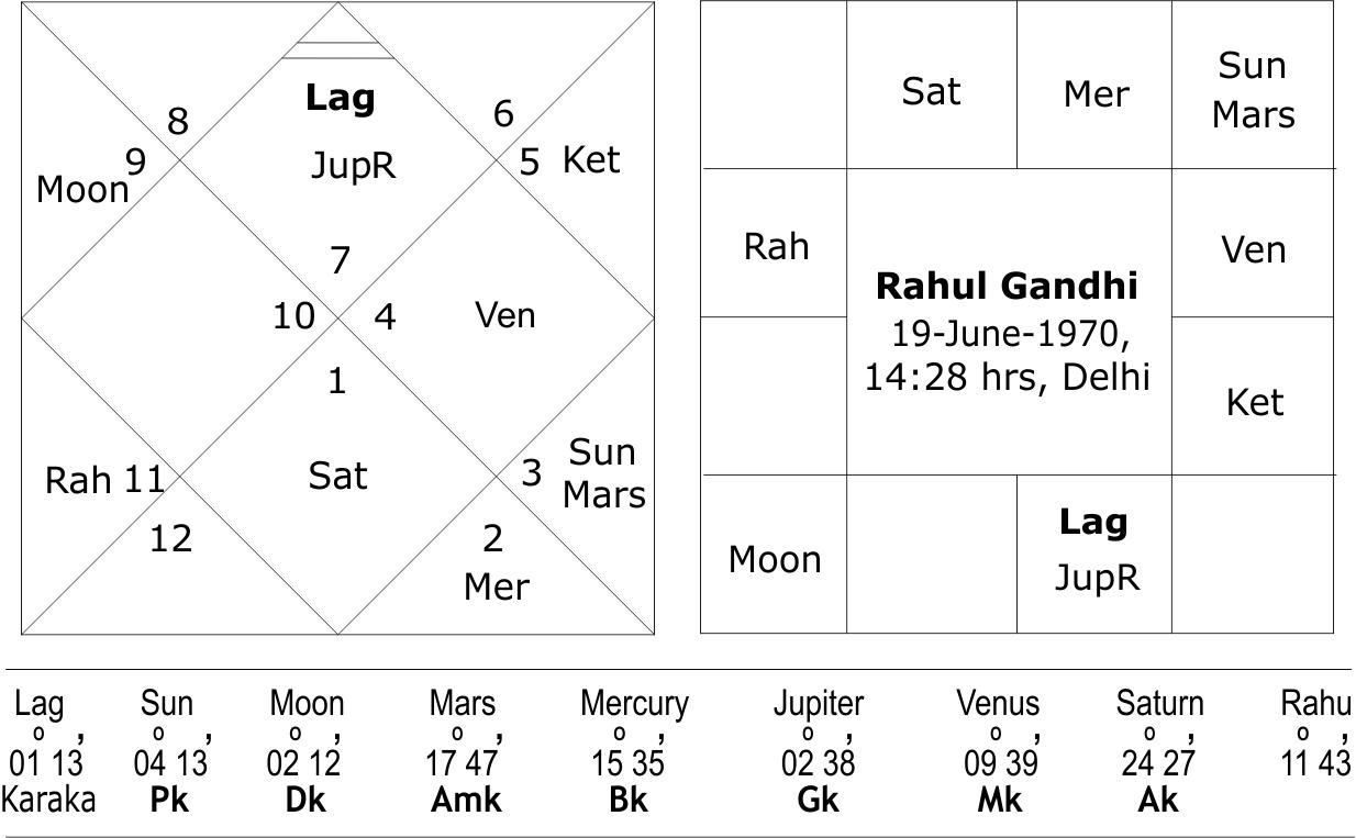 Horoscope of rahul and priyanka balance dasha of ketu vimshottari 5 yeras 9 months and 26 days nvjuhfo Image collections