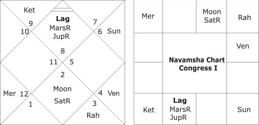 astrological predictions about Congress for Indian general elections 2019