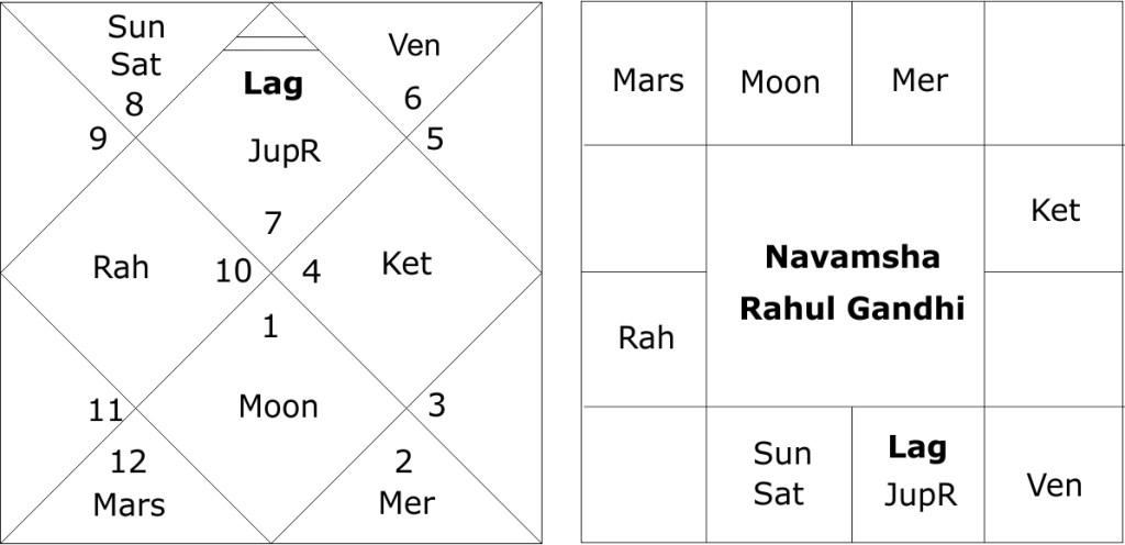 Rahul Gandhi astrology predictions