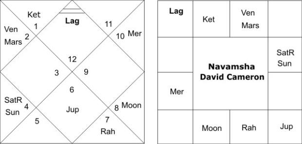 Navamsha Chart David Cameron