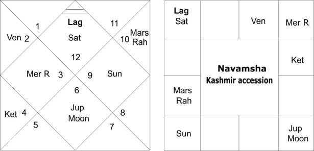 Kashmir Accession Navamsha Chart