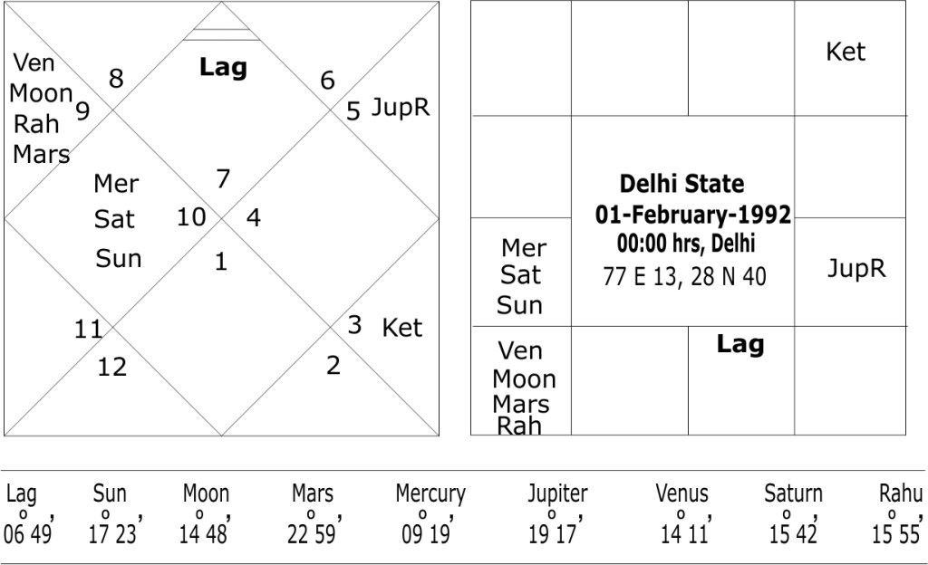 astrological predictions about Delhi State