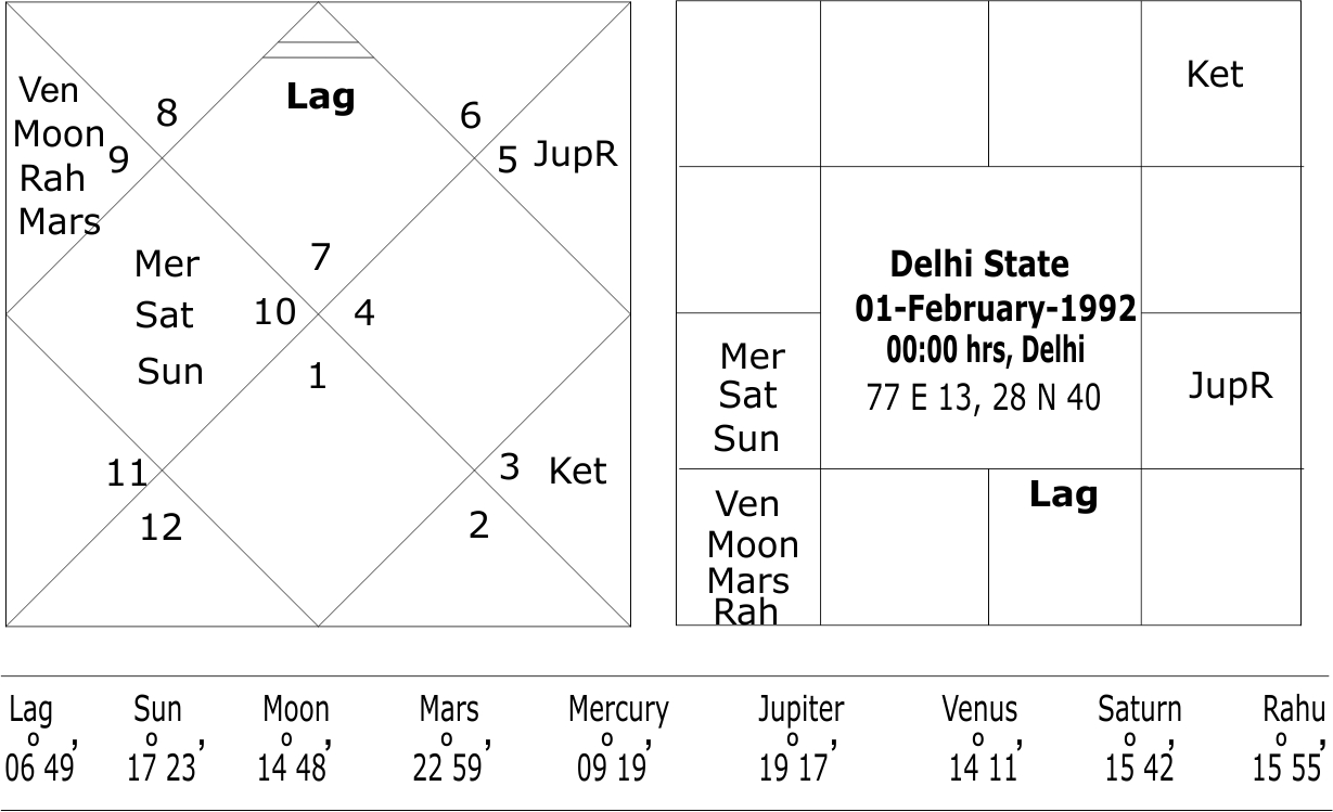 Horoscope of Delhi State