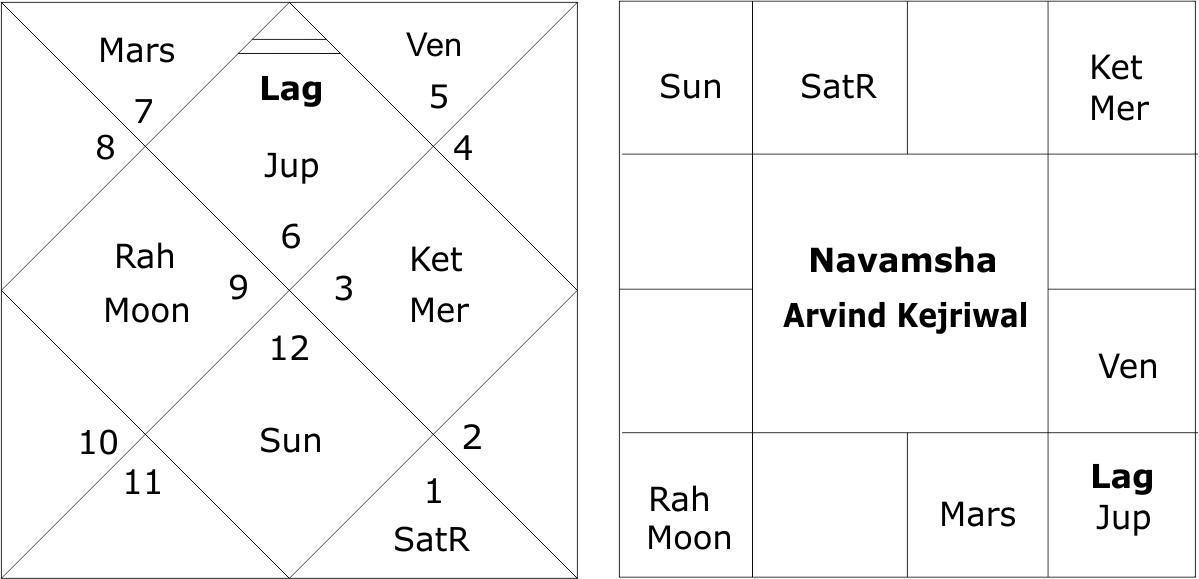 Navamsha Chart Arvind Kejriwal