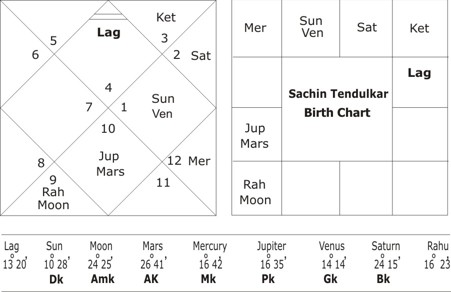 An astrological analysis of Sachin Tendulkar horoscope