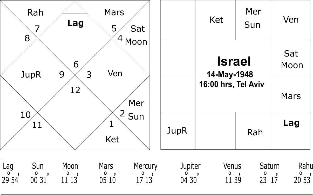 Foundation Chart of Israel