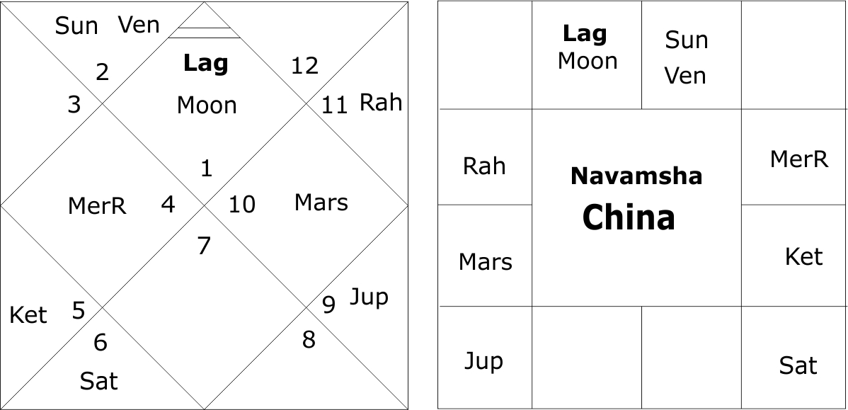 Navamsha Chart China