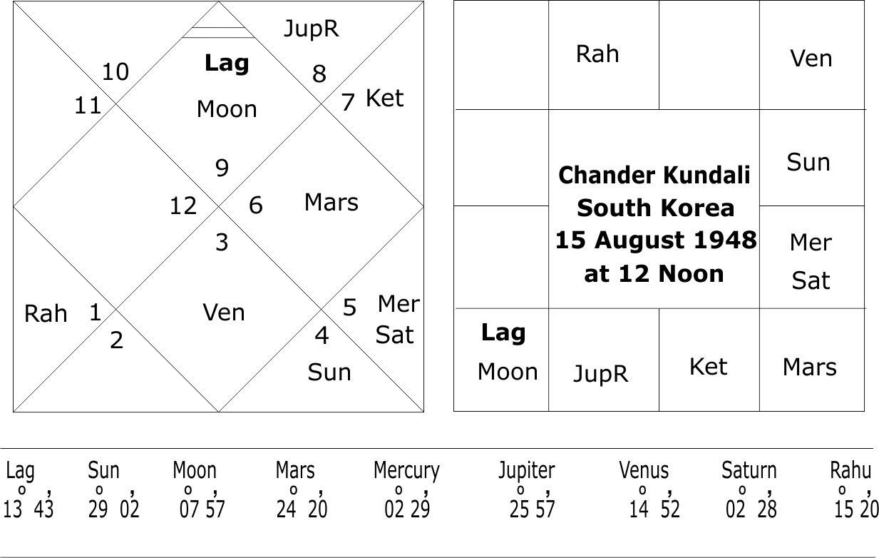 Moon Chart South Korea