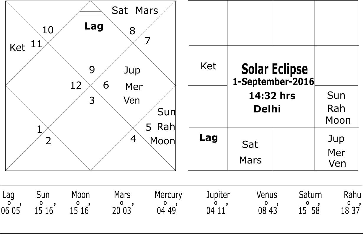 Solar eclipse 1 September 2016 Rashi Chart