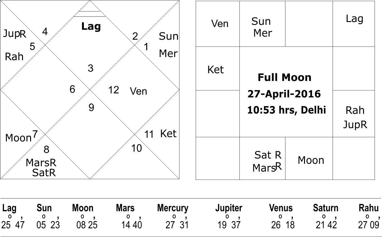 Full Moon horoscope 22 April 2016