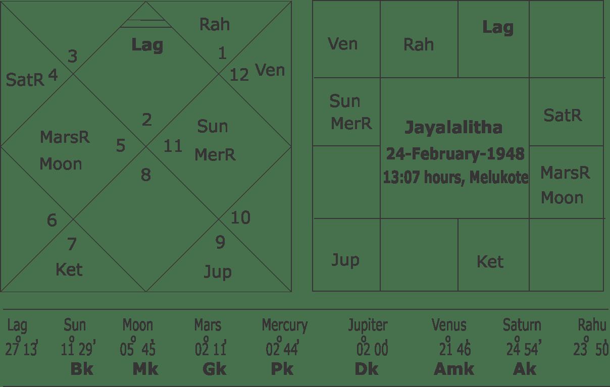 Basic Interpretation of Horoscope as per Planetary Positions