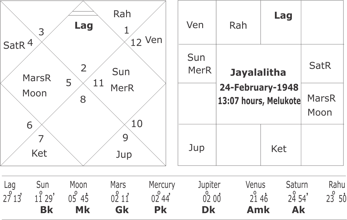 Horoscope of Jayalalitha
