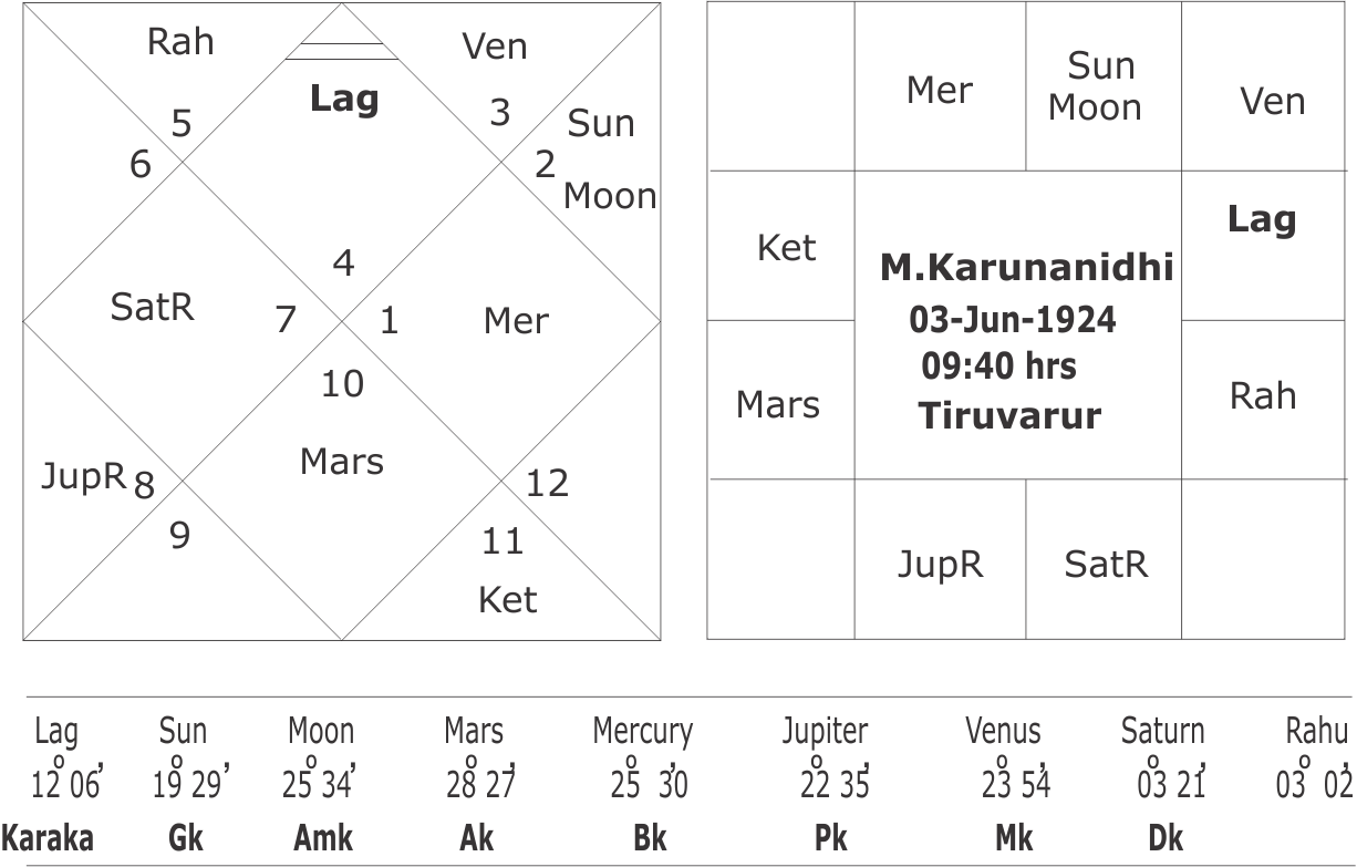 Horoscope of jayalalitha and mkarunanidhi horoscope of mkarunanidhi geenschuldenfo Images