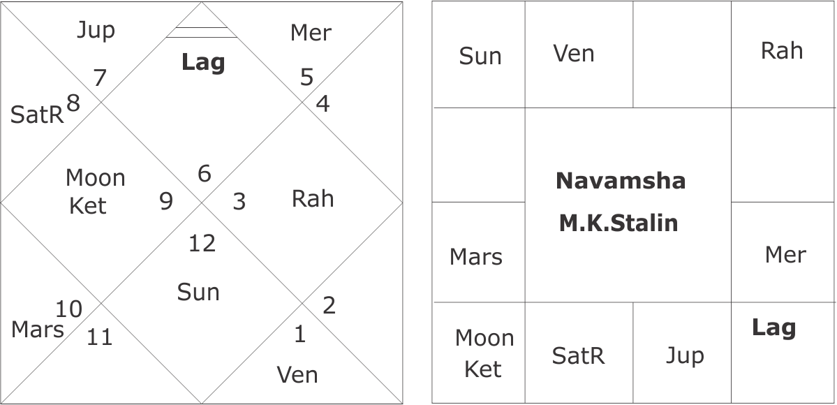 mg ramachandran horoscope