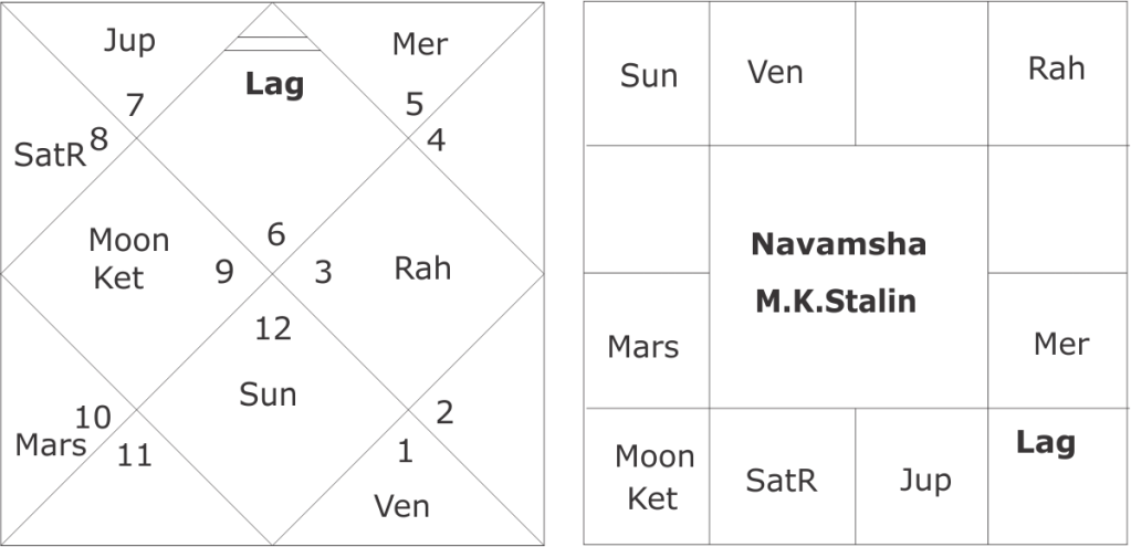 M.K. Stalin Astrology Predictions