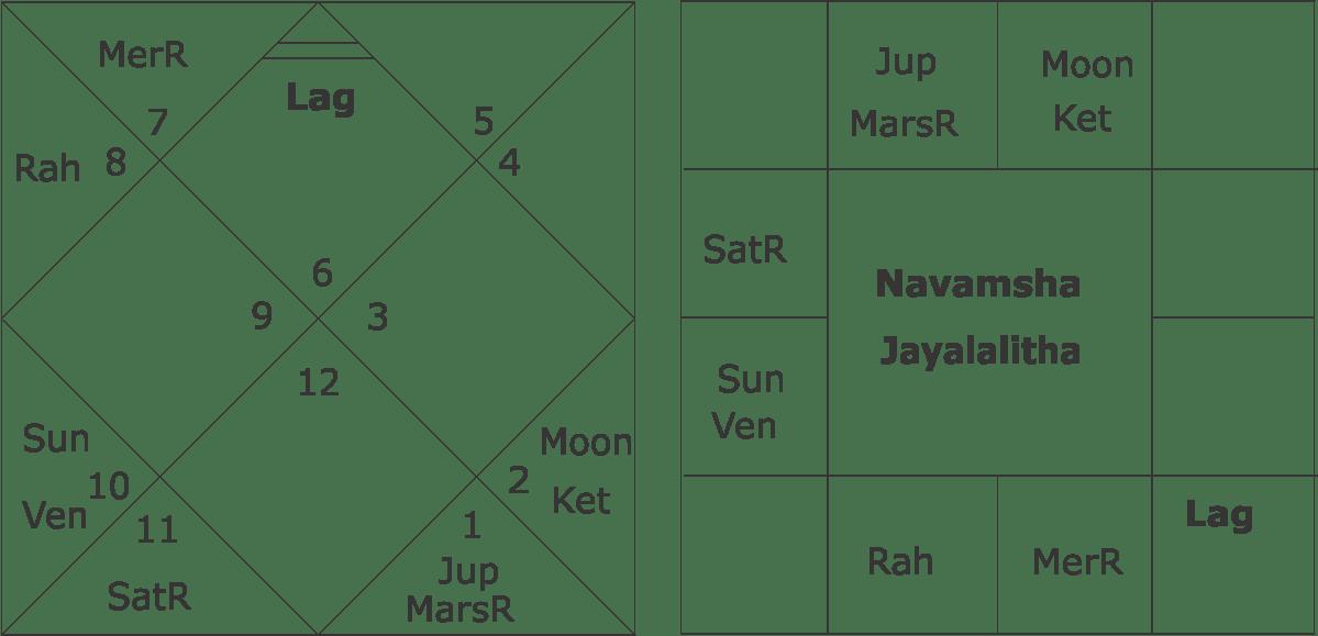 Navamsha of Jayalalitha