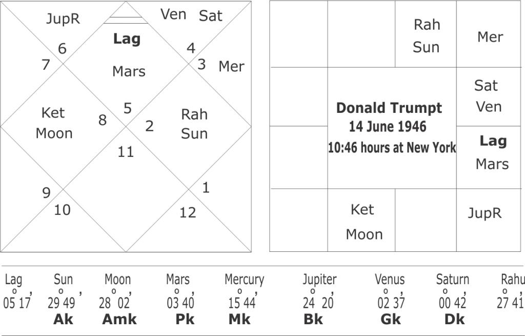 Donald Trump Astrological Predictions