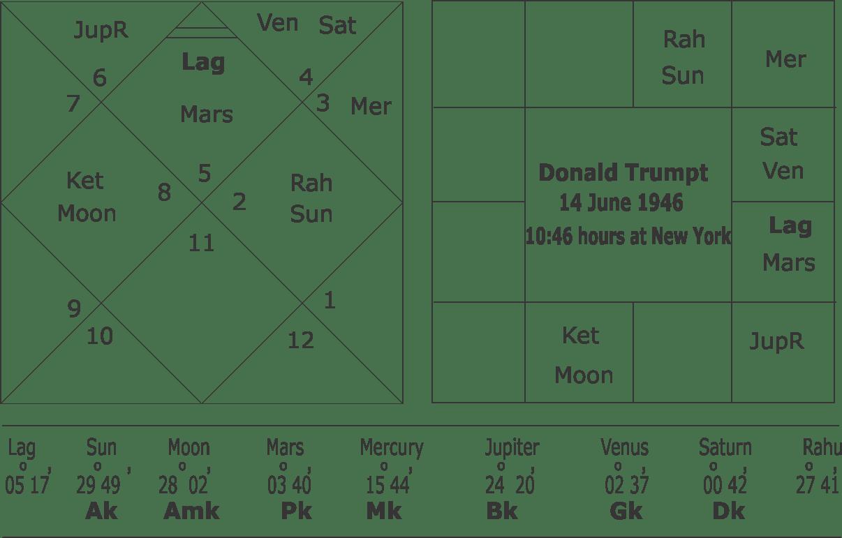 Donald trumpt rashi chart
