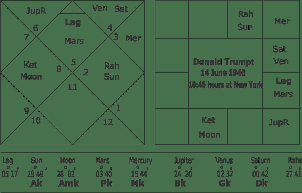 Donald Trump astrological predictions
