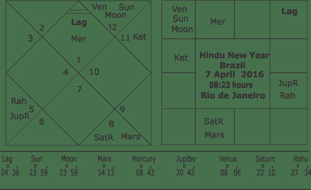 Hindu New Year 2016 Brazil
