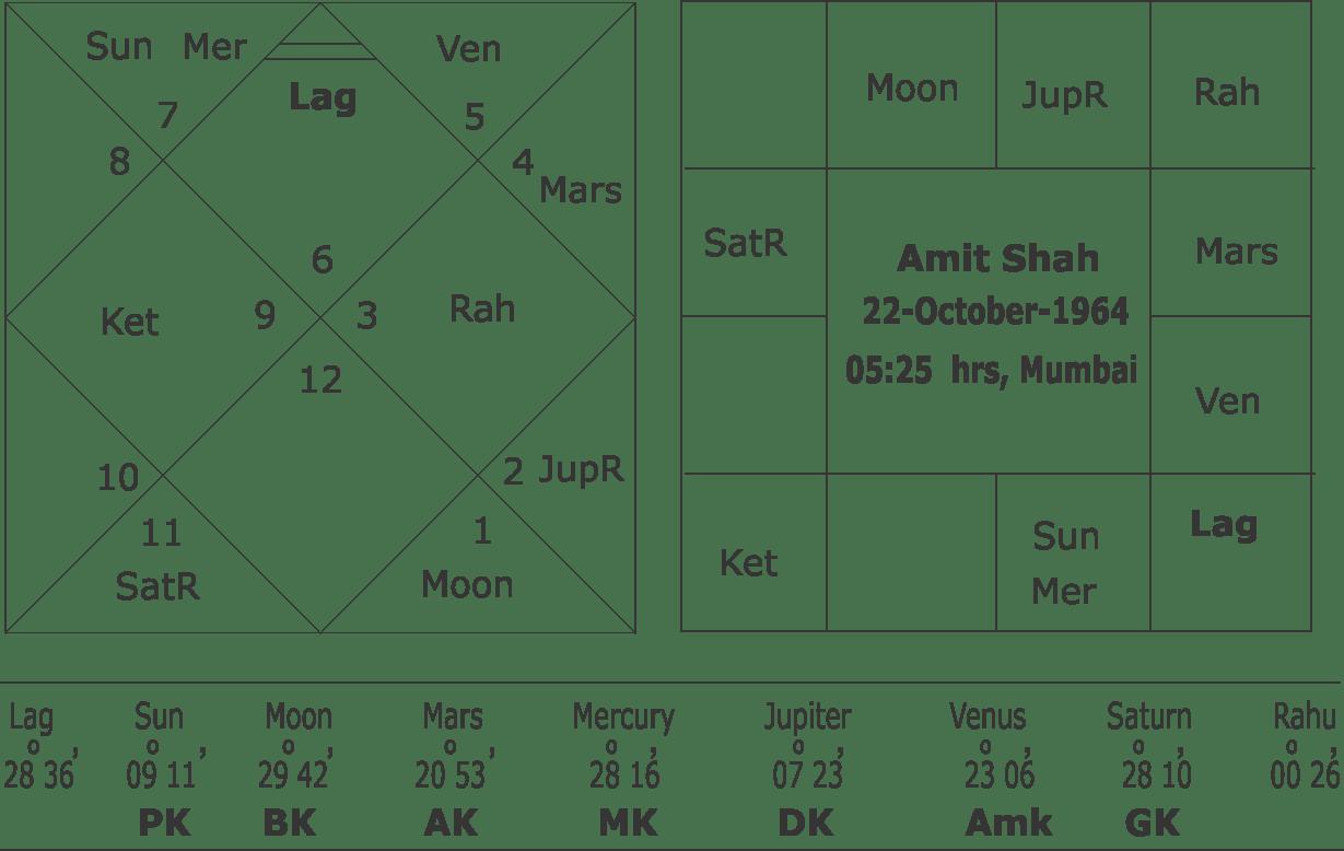 Horoscope of Amit Shah