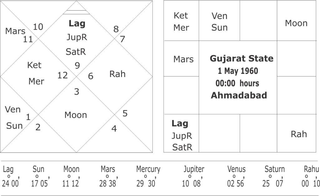 astrological predictions on Gujarat assembly elections 2017