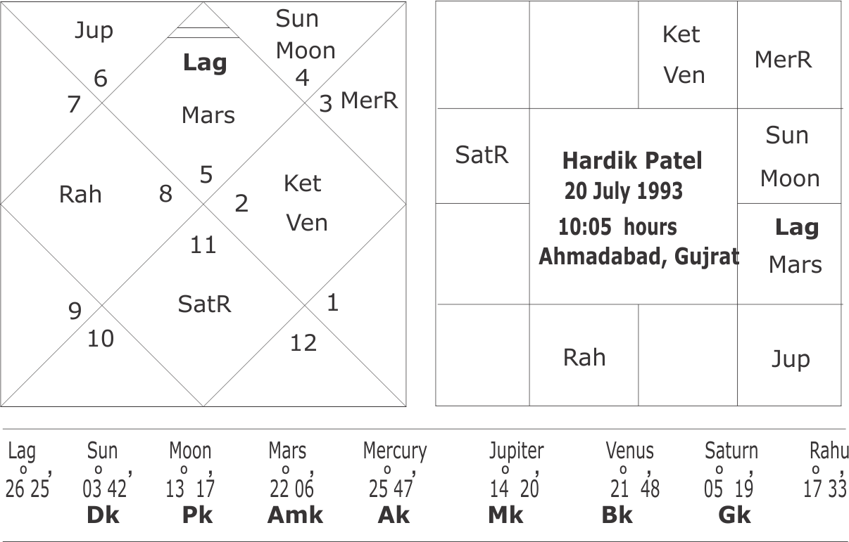 Horoscope of Hardik Patel