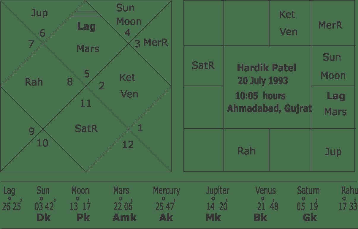 Horoscope of hardik patel and astrological predictions about gujarat horoscope of hardik patel navamsha chart hardik patel nvjuhfo Gallery
