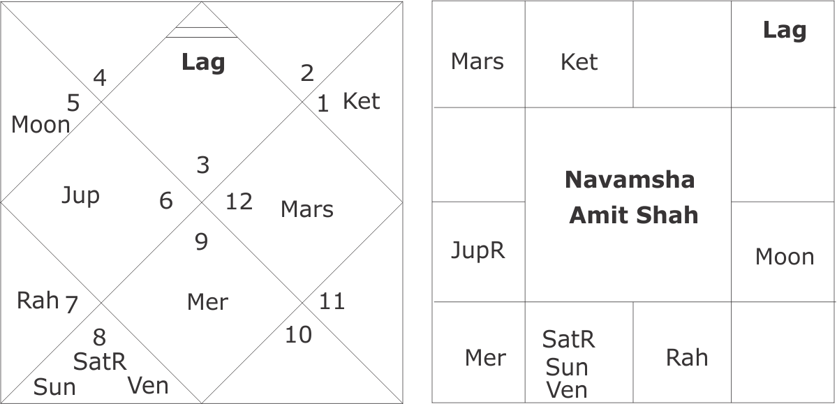 Navamsha Chart Amit Shah