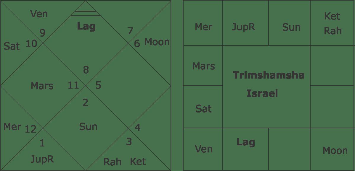 Trimshamsha Chart Israel