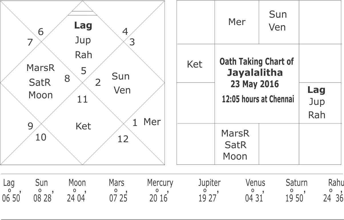 Horoscope of jayalalitha and mkarunanidhi oath taking chart of jayalalitha 23 may 2016 nvjuhfo Choice Image