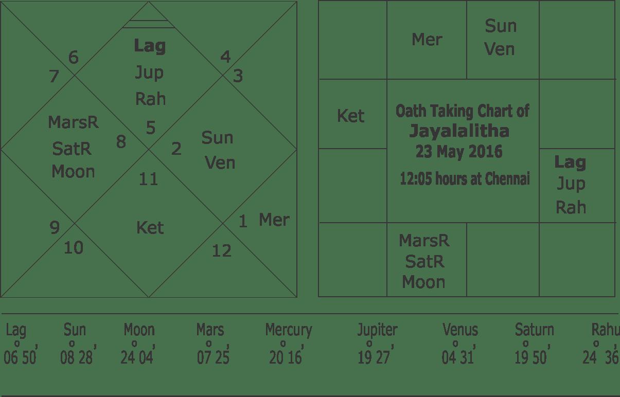 Jayalalithaa Jayaram Horoscope