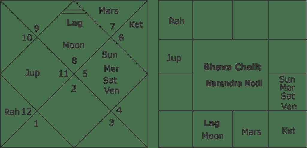 bhava-chalit-narendra-modi