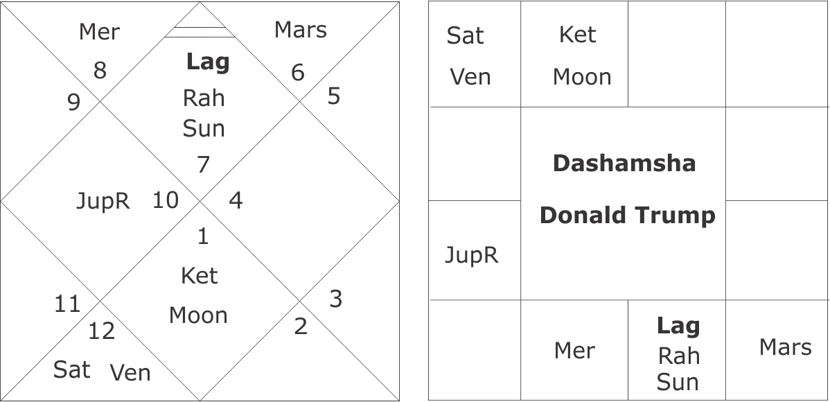 Birth Chart Calculator Ibovnathandedecker