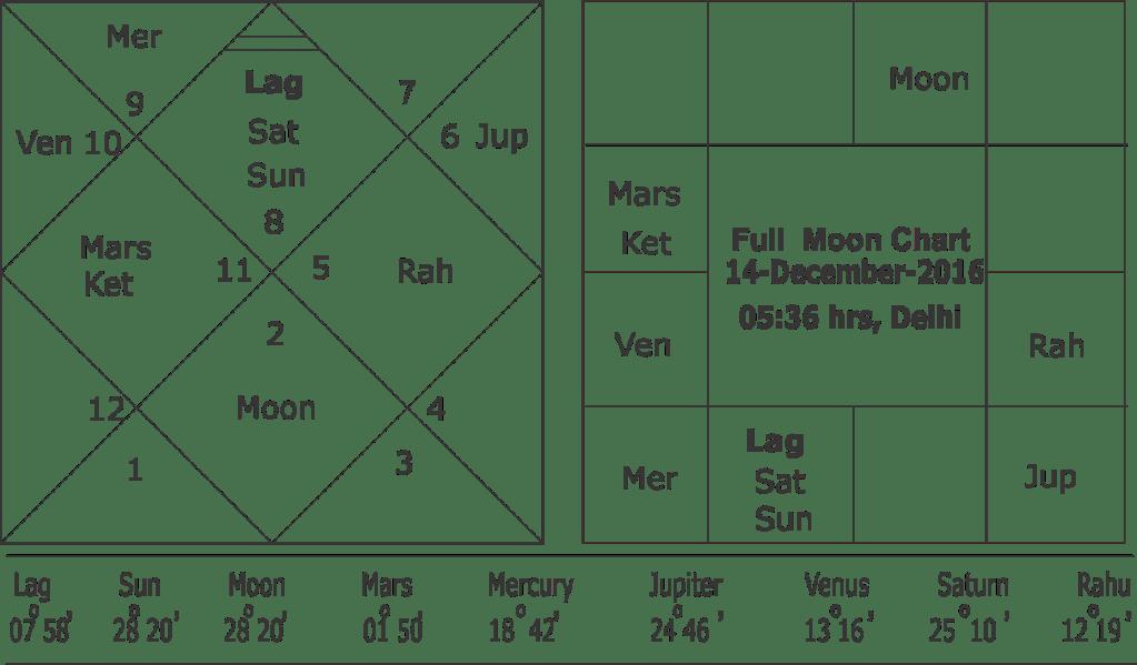 full-moon-chart-16-december-2016