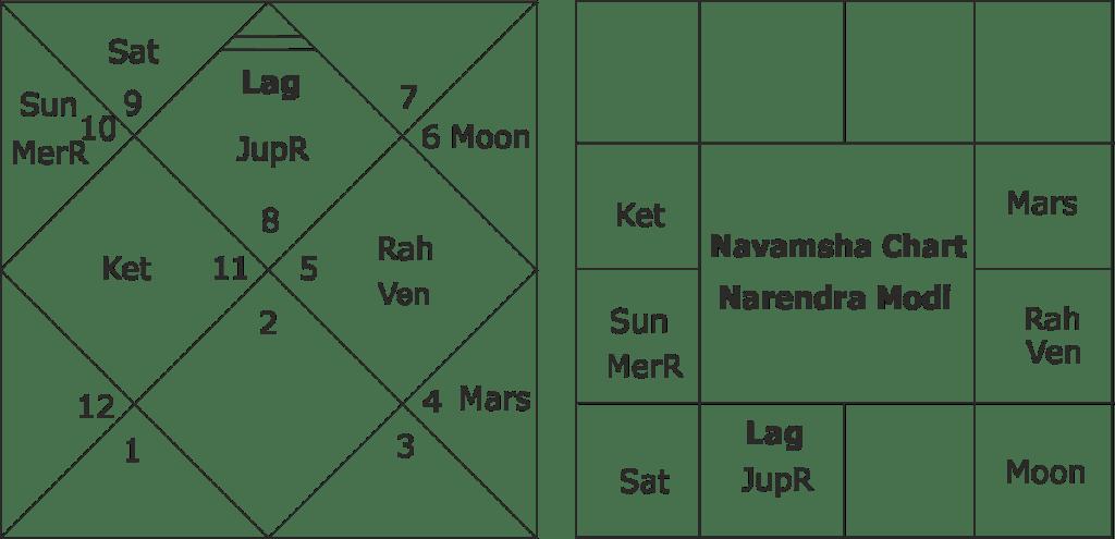 Horoscope of Narendra Modi and his future !