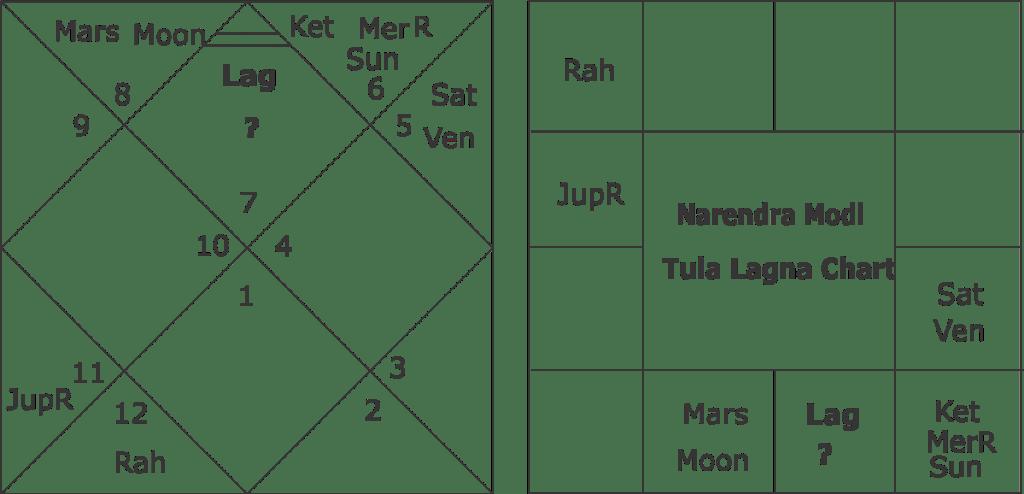 narendra-modi-tula-lagna-chart