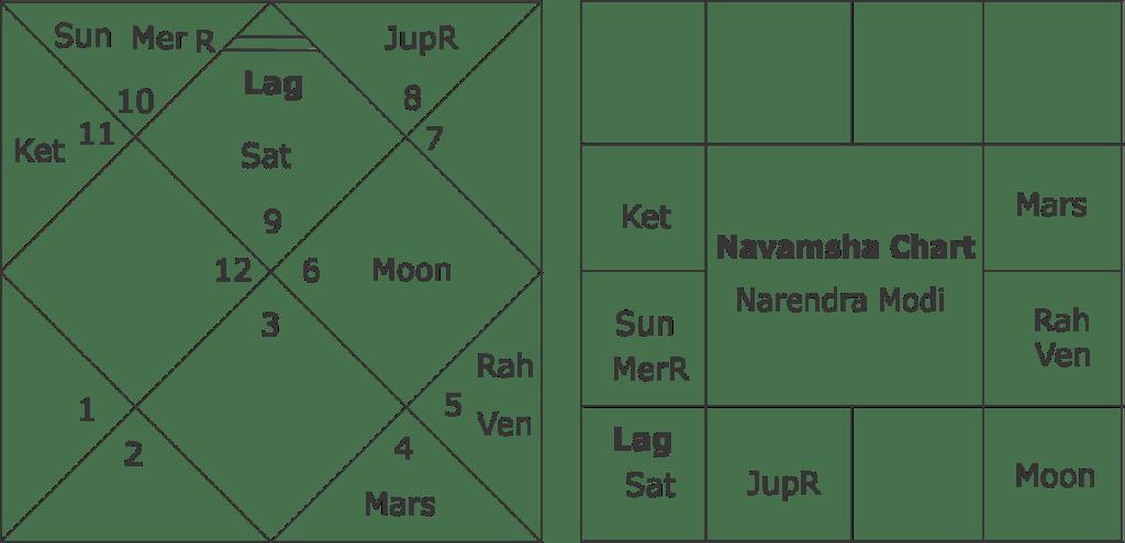 navamsha-chart-narendra-modi
