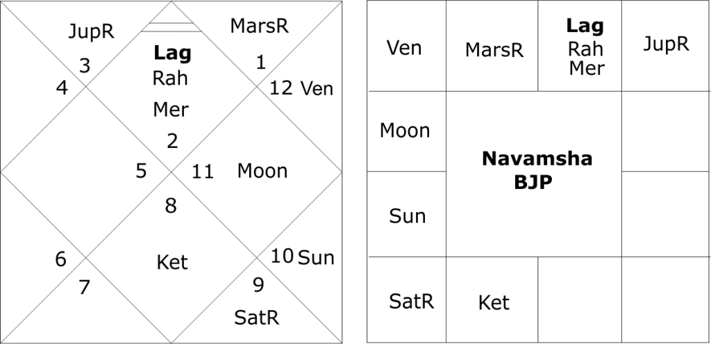 astrological predictions for the BJP