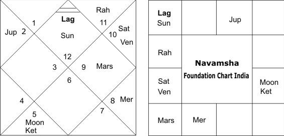 navamsha_foundation_chart_of_india