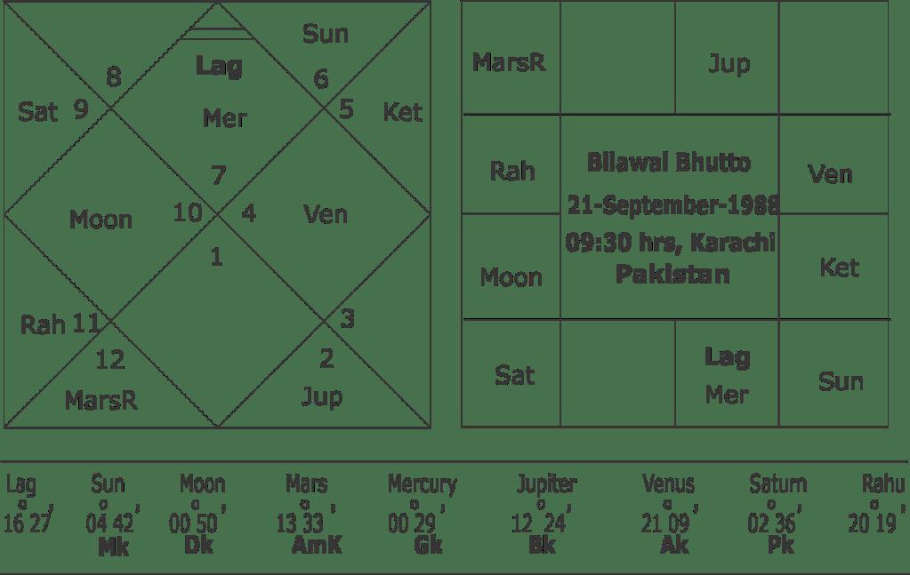 Horoscope of Bilawal Bhutto