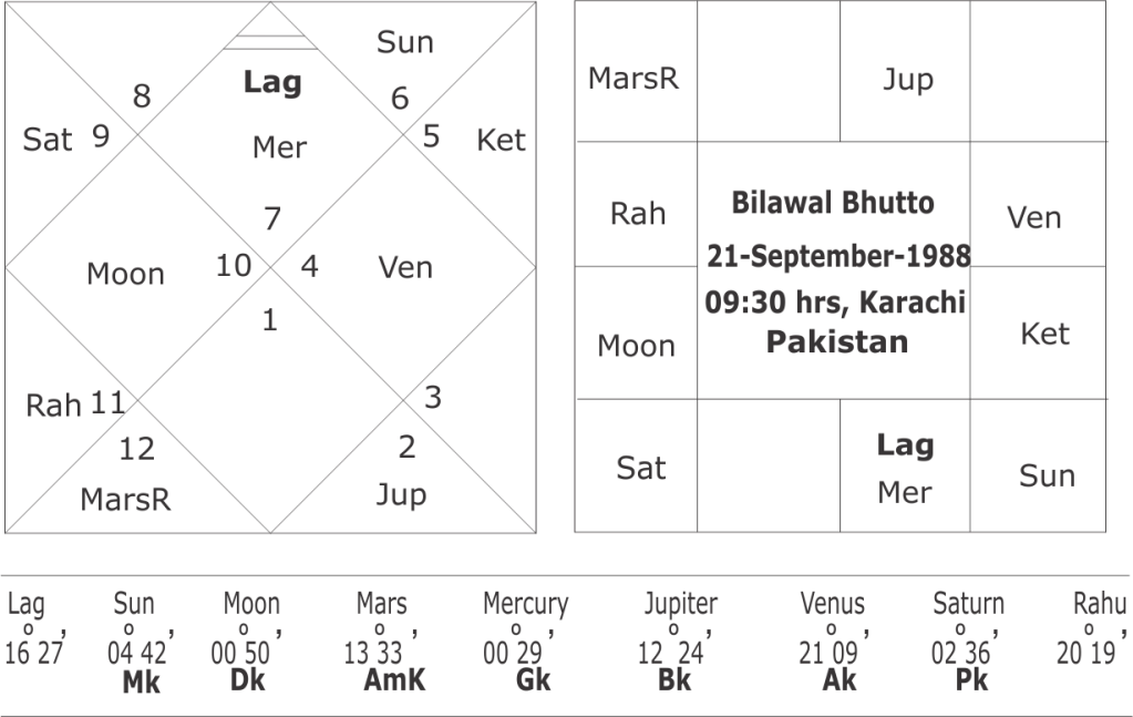 Horoscope of Bilawal Bhutto