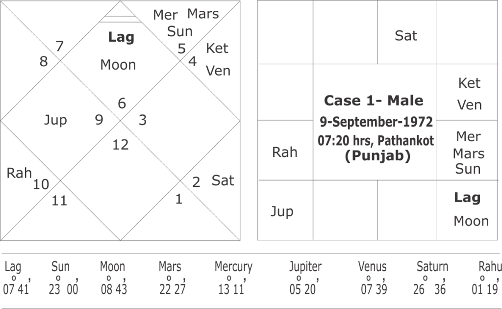 Dreshkkana Chart