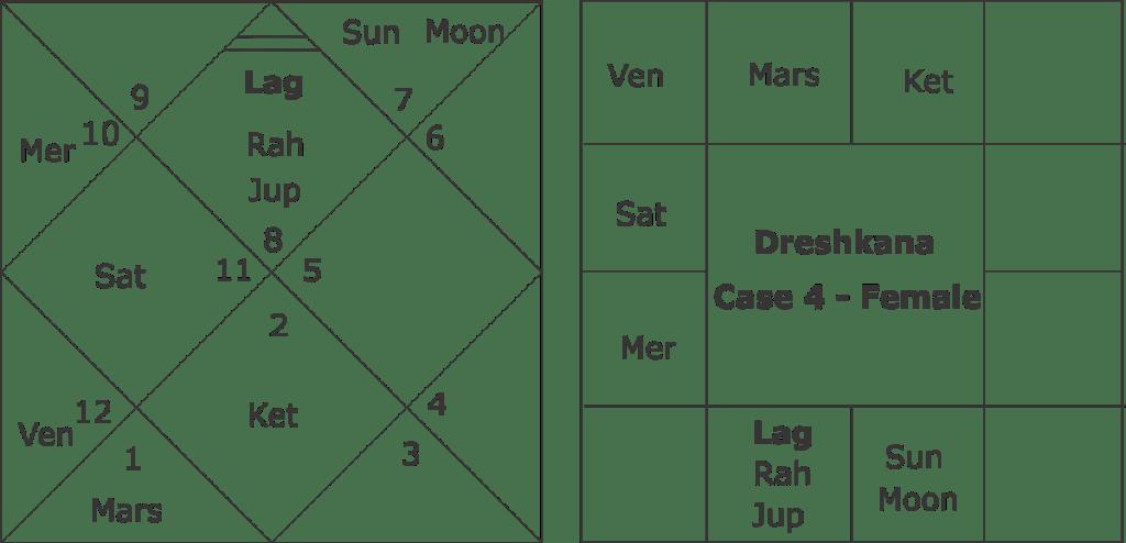 Predicting brother sisters from Dreshkana horoscope