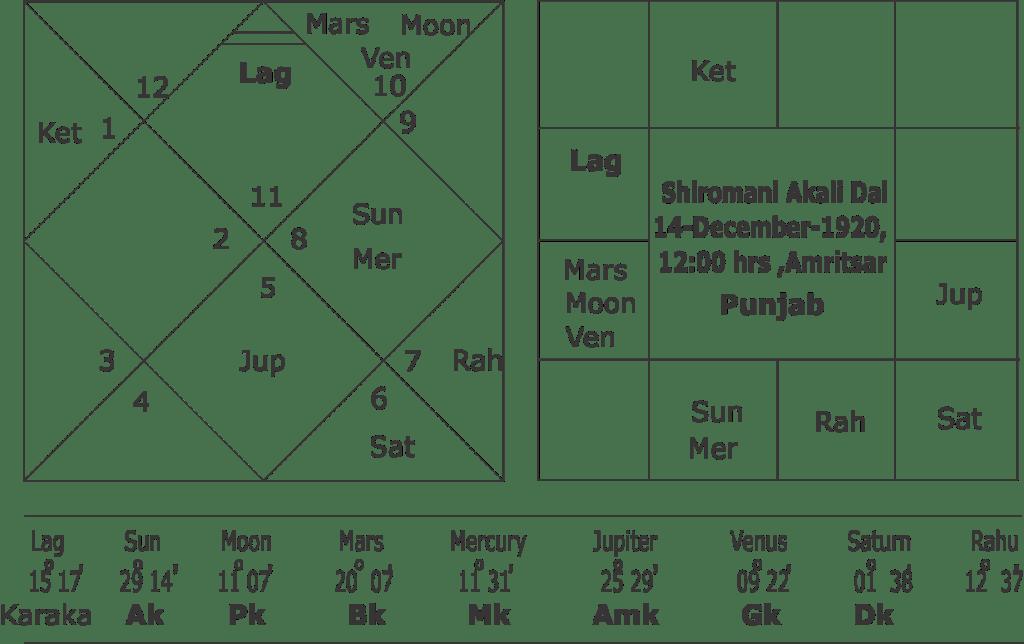 Horoscope of Akali Dal