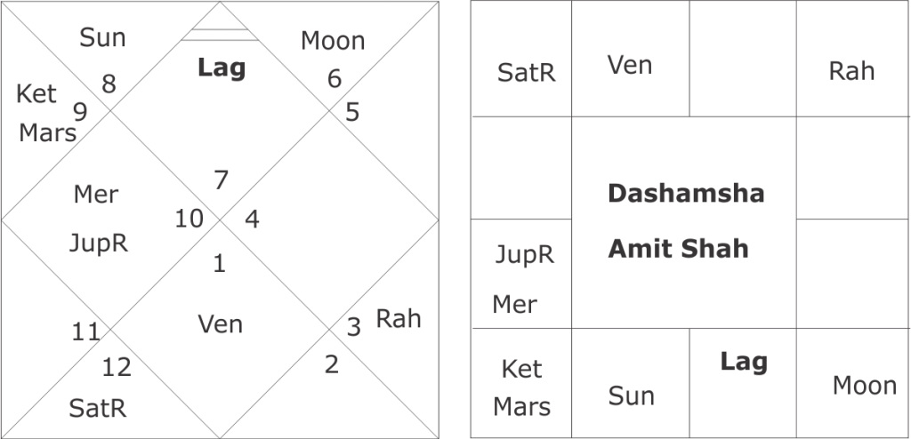 Amit Shah astrological predictions